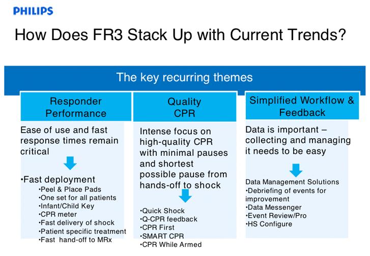Fig. Hoe verhoudt de FR3 zich tot de huidige trends?